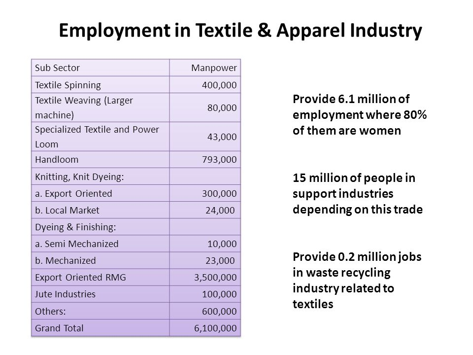 Employment in Textile & Apparel Industry
