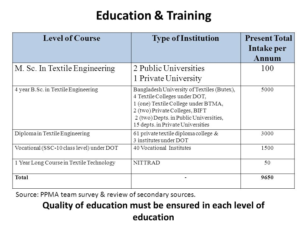 Education & Training Level of Course. Type of Institution. Present Total Intake per Annum. M. Sc. In Textile Engineering.