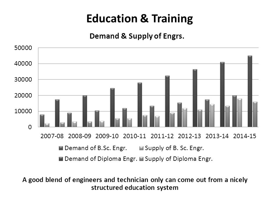 Education & Training A good blend of engineers and technician only can come out from a nicely structured education system.
