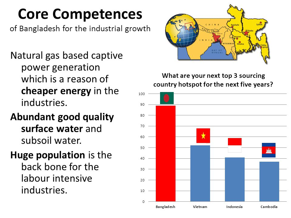 Core Competences of Bangladesh for the industrial growth