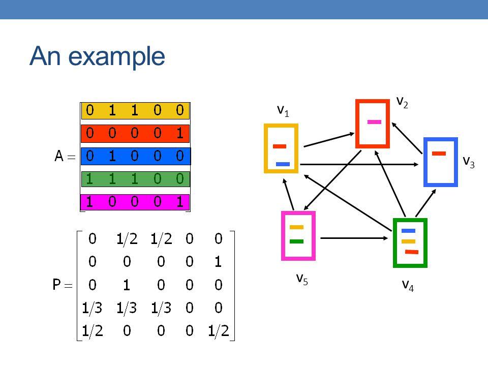 An example v2 v1 v3 v5 v4