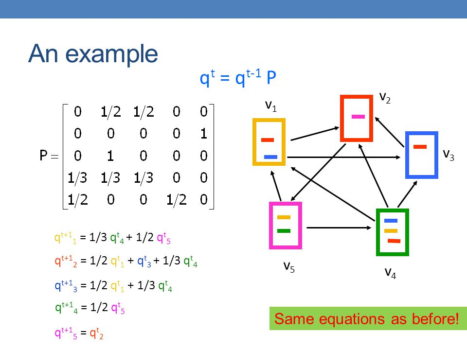 An example qt = qt-1 P v2 v1 v3 v5 v4 Same equations as before!