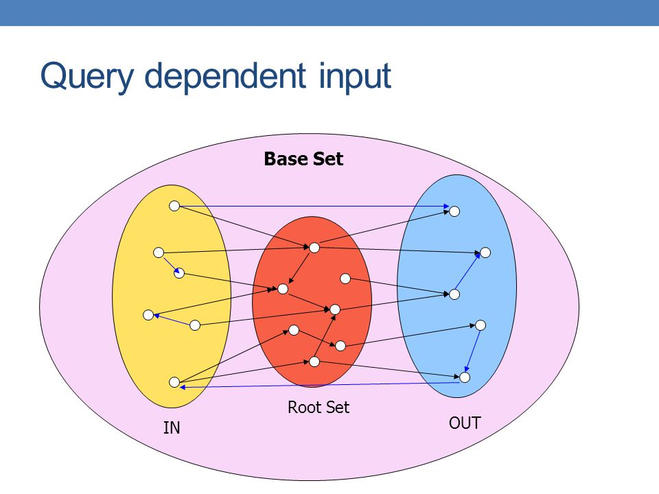 Query dependent input Base Set Root Set OUT IN