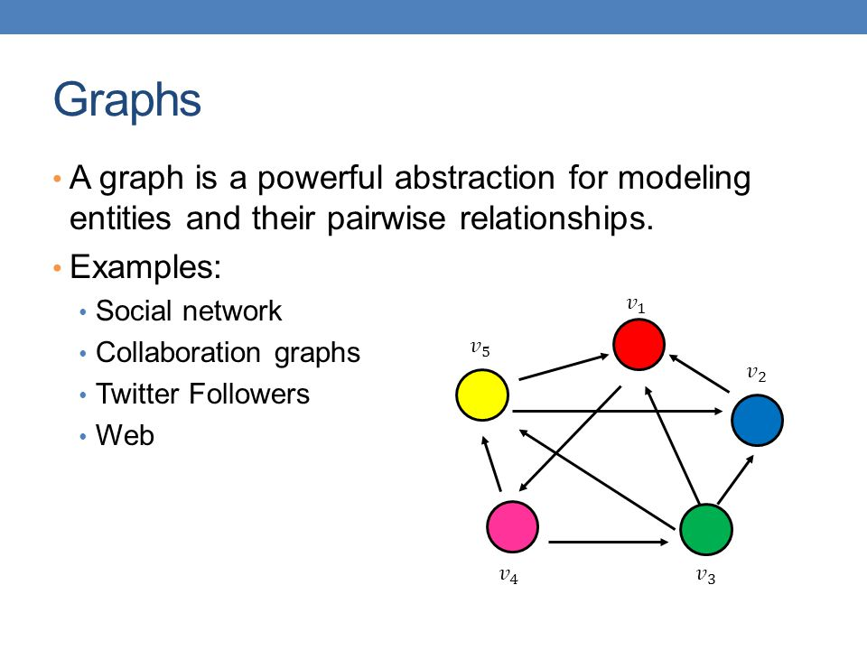 Graphs A graph is a powerful abstraction for modeling entities and their pairwise relationships. Examples: