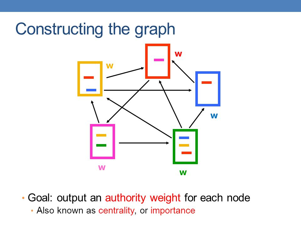 Constructing the graph