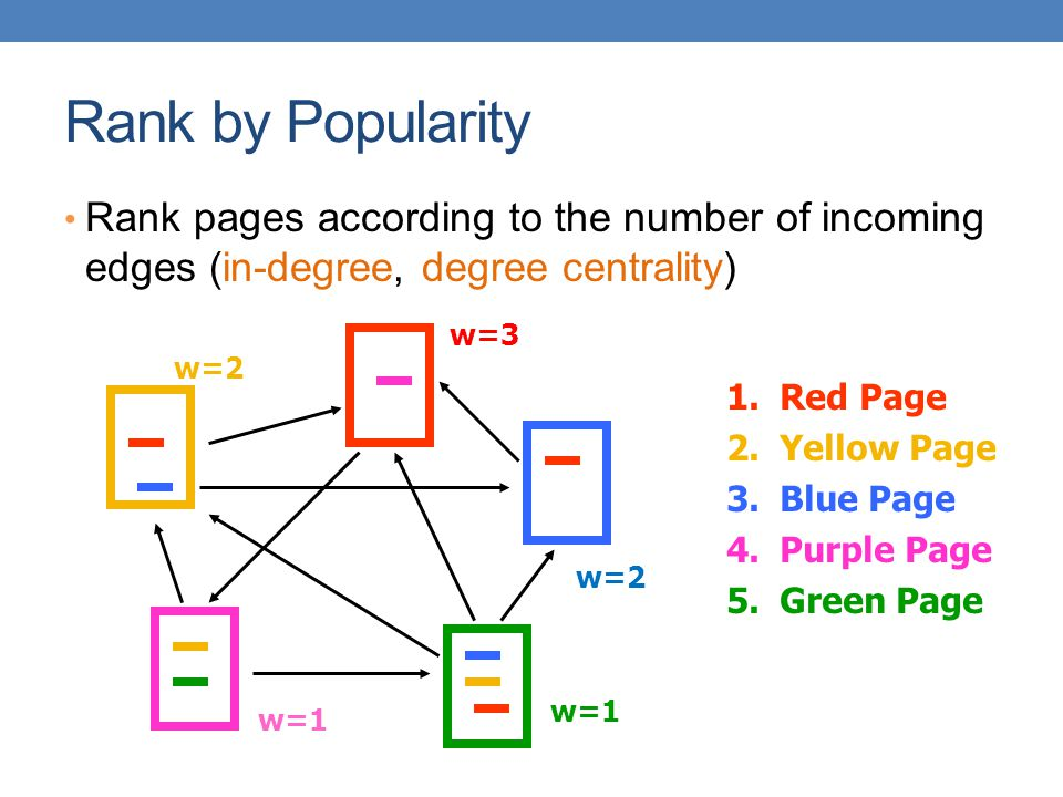 Rank by Popularity Rank pages according to the number of incoming edges (in-degree, degree centrality)
