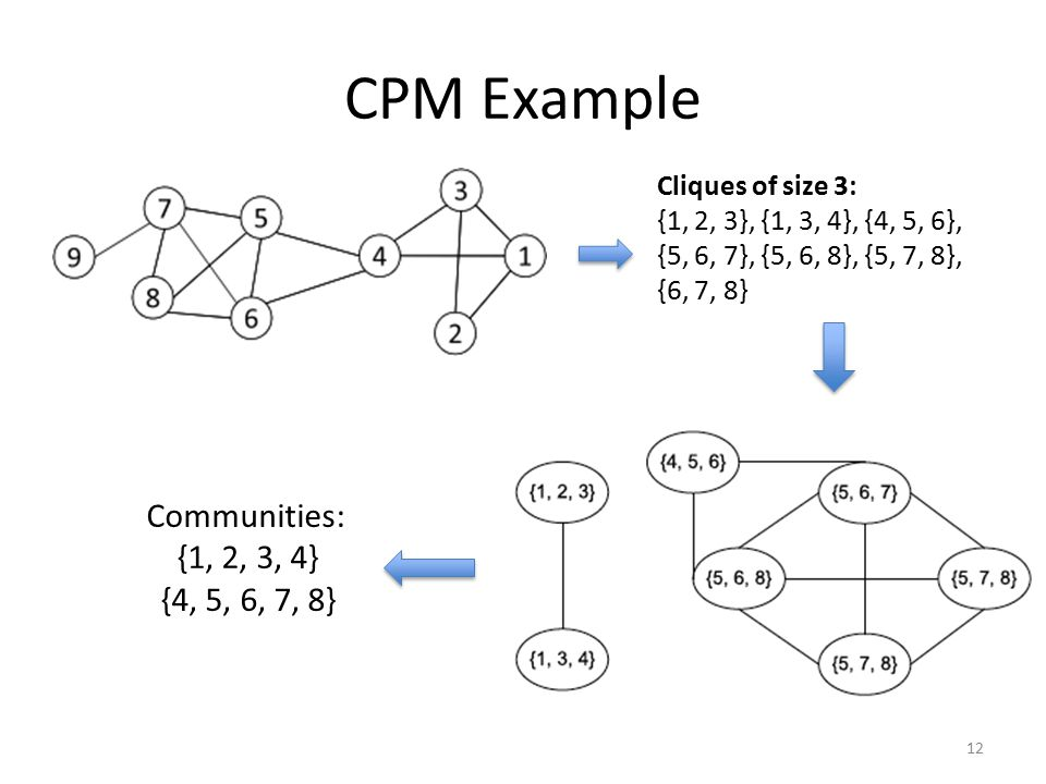 CPM Example Communities: {1, 2, 3, 4} {4, 5, 6, 7, 8}