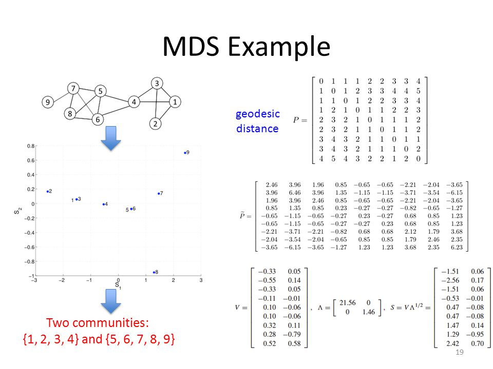 MDS Example Two communities: {1, 2, 3, 4} and {5, 6, 7, 8, 9} geodesic