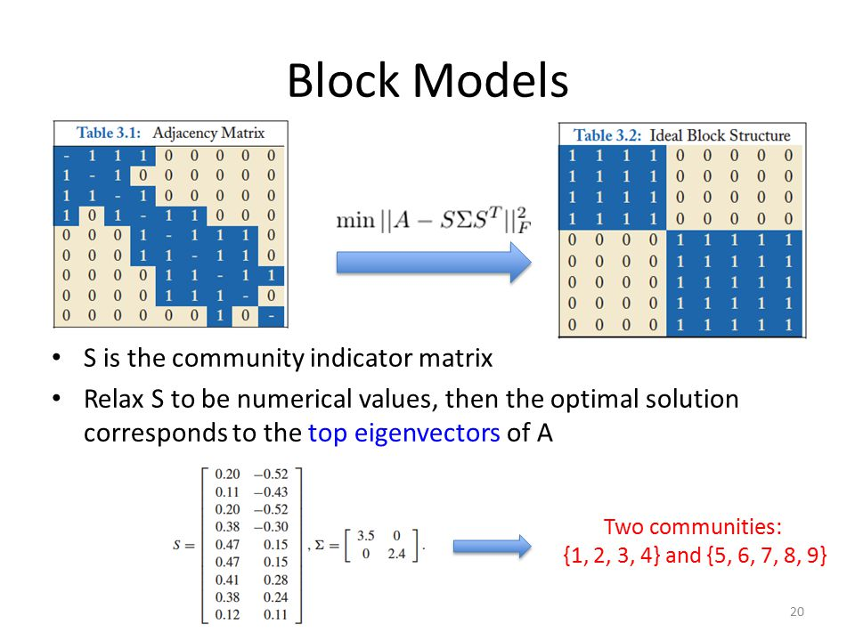 Block Models S is the community indicator matrix