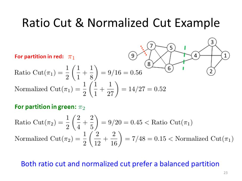 Ratio Cut & Normalized Cut Example