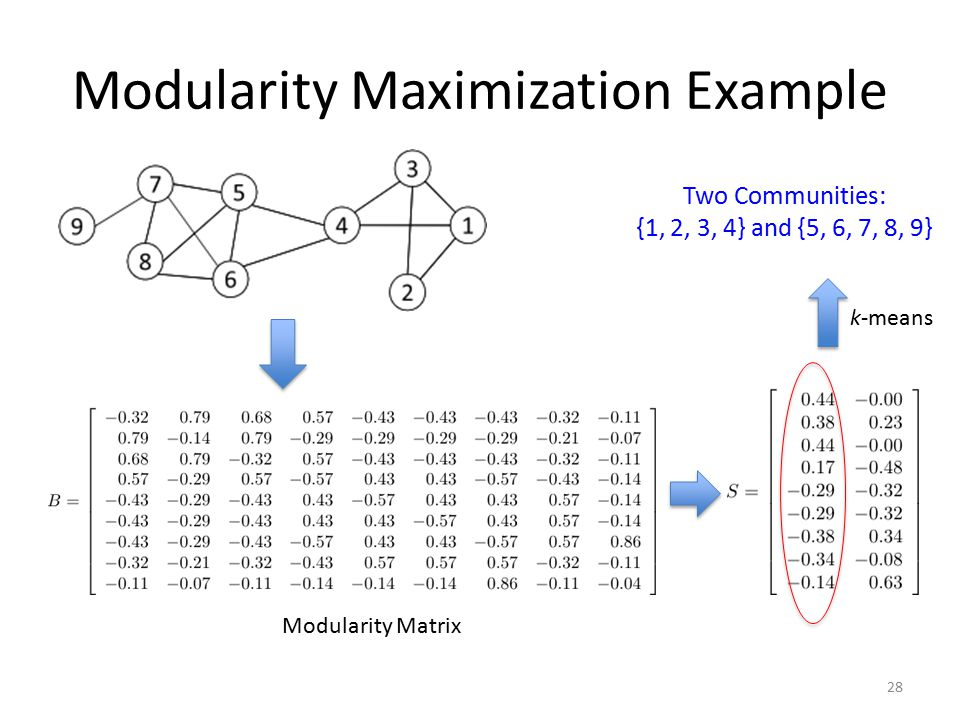 Modularity Maximization Example