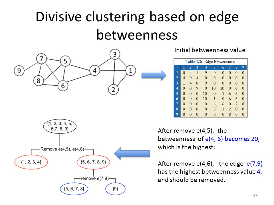 Divisive clustering based on edge betweenness