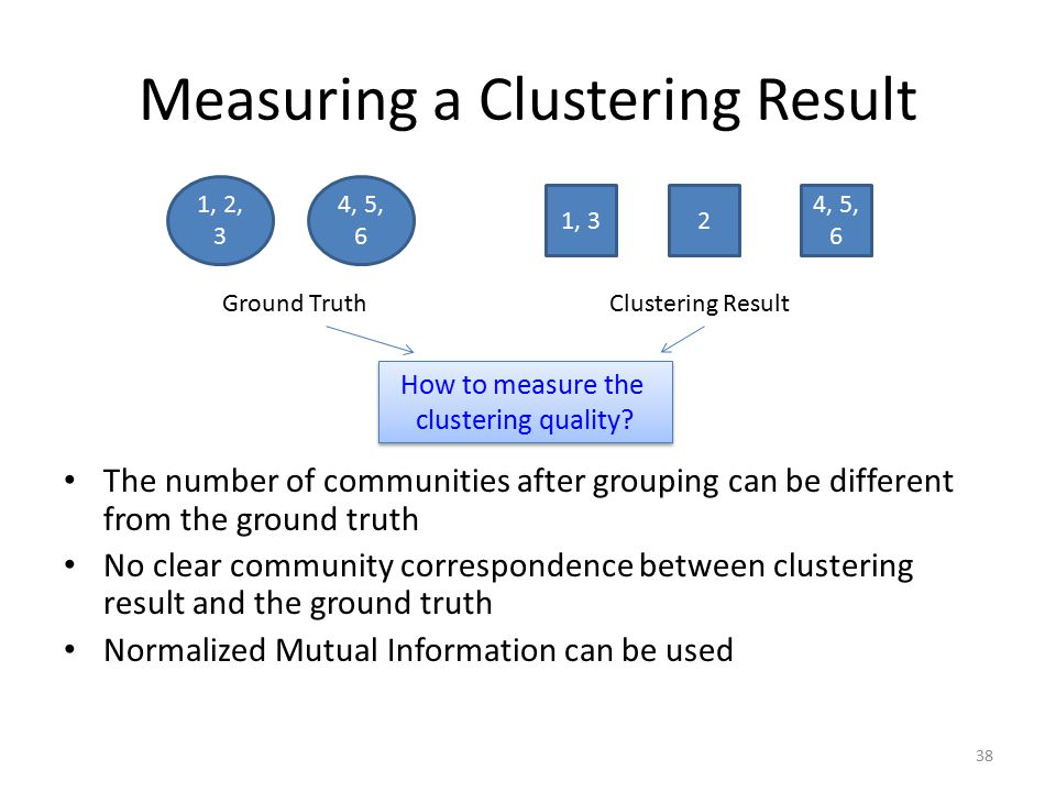 Measuring a Clustering Result