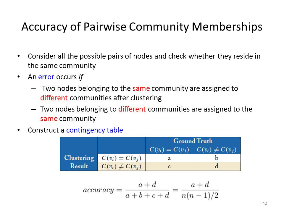 Accuracy of Pairwise Community Memberships