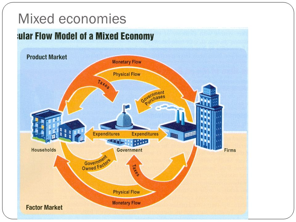 Mixed economies Government in the Factor Market