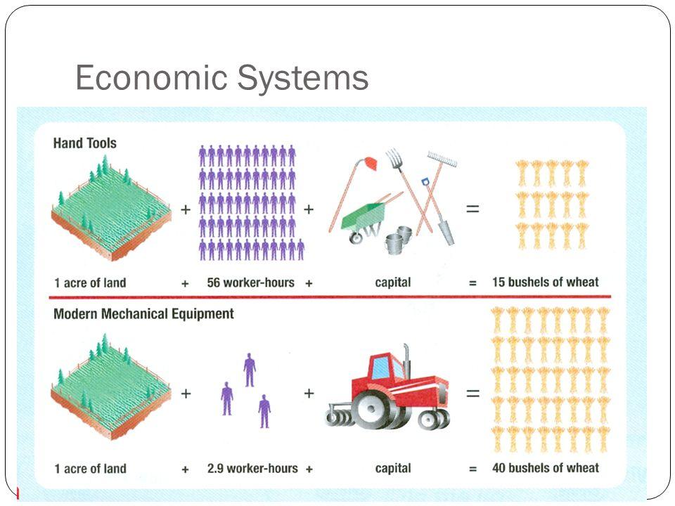 Economic Systems EX: Florida Oranges Alaskan crab & oil Siberia oil