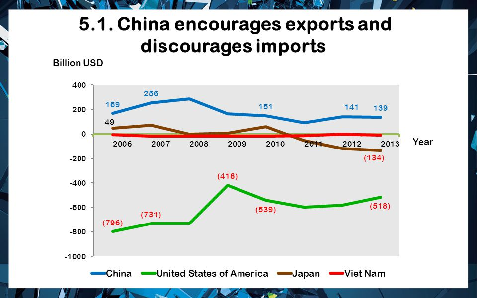 5.1. China encourages exports and discourages imports