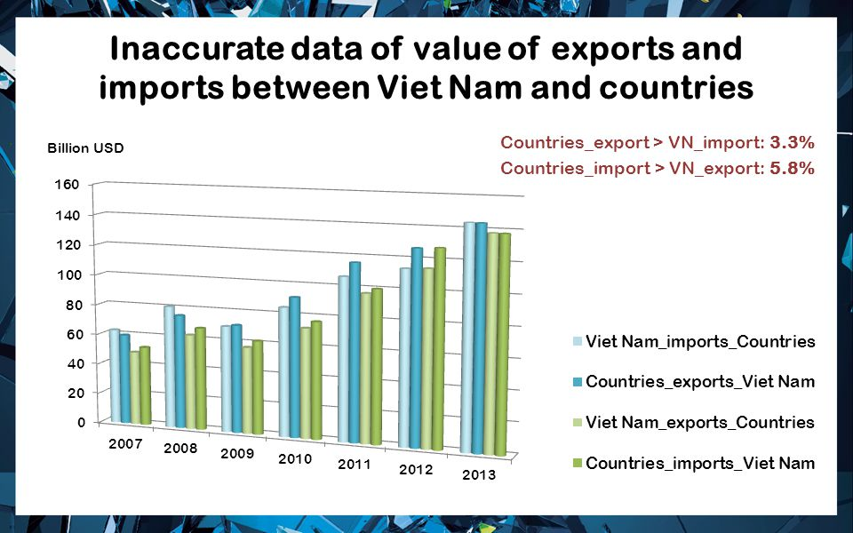 Inaccurate data of value of exports and imports between Viet Nam and countries