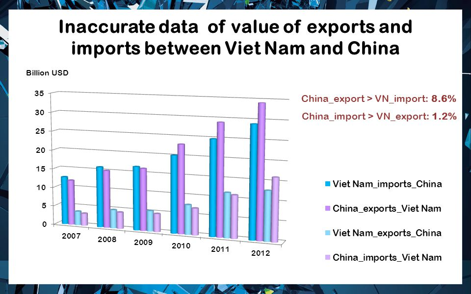 Inaccurate data of value of exports and imports between Viet Nam and China