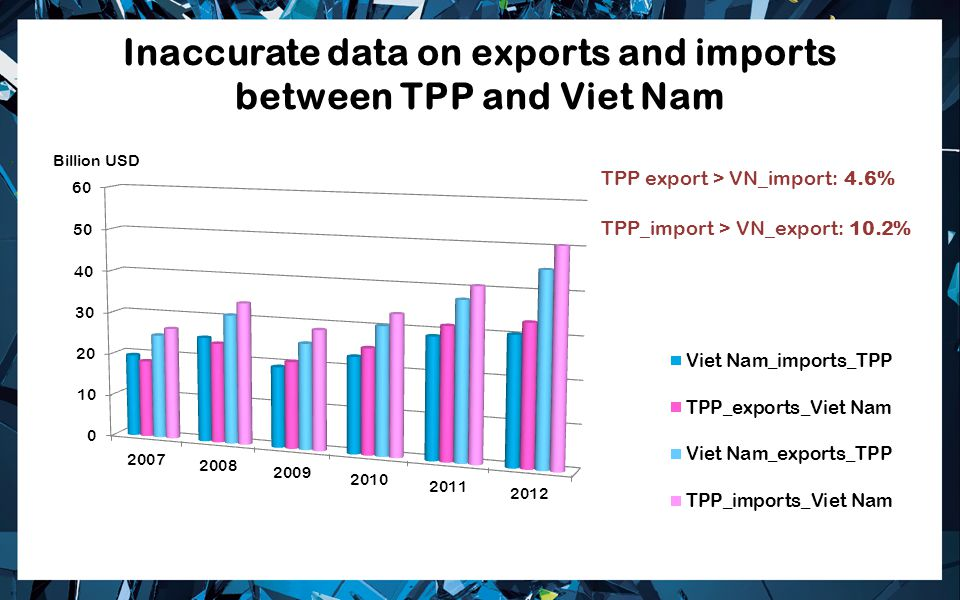 Inaccurate data on exports and imports between TPP and Viet Nam