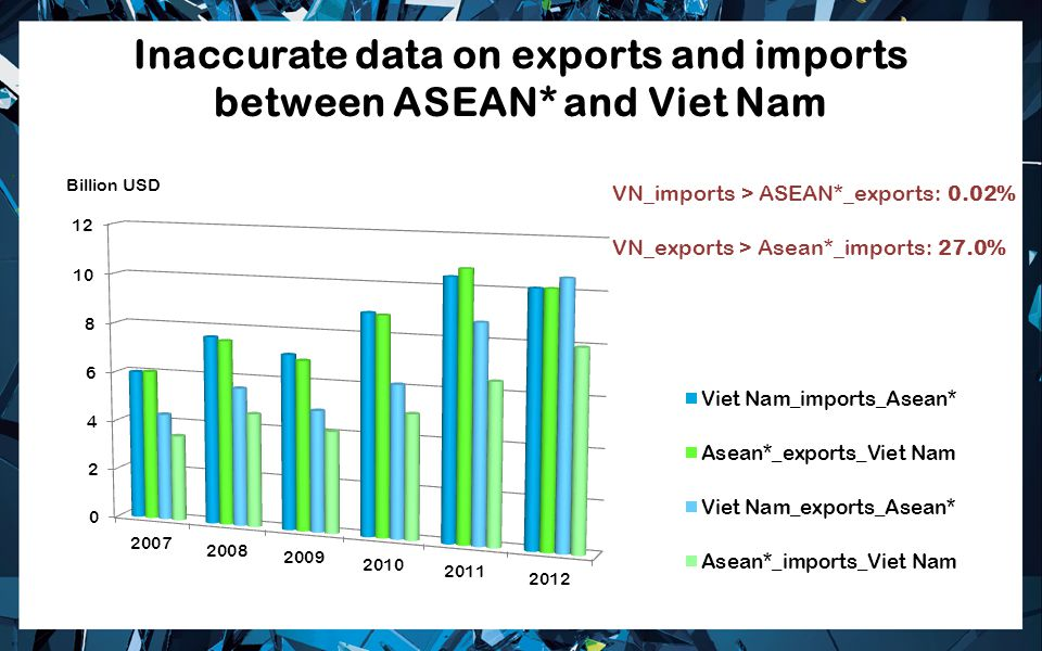 Inaccurate data on exports and imports between ASEAN* and Viet Nam