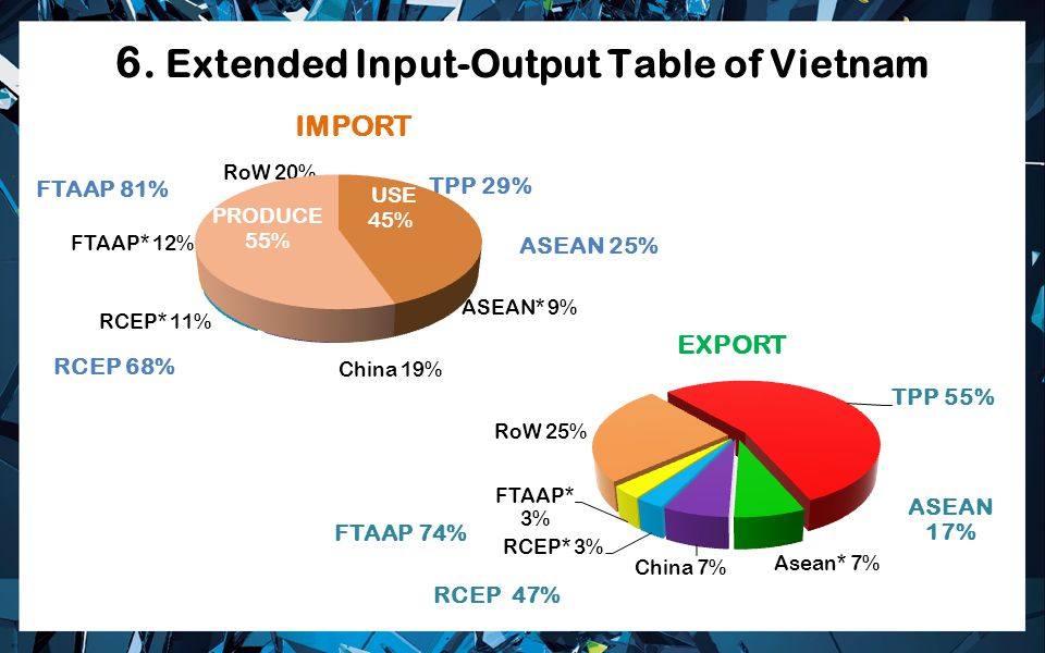 6. Extended Input-Output Table of Vietnam