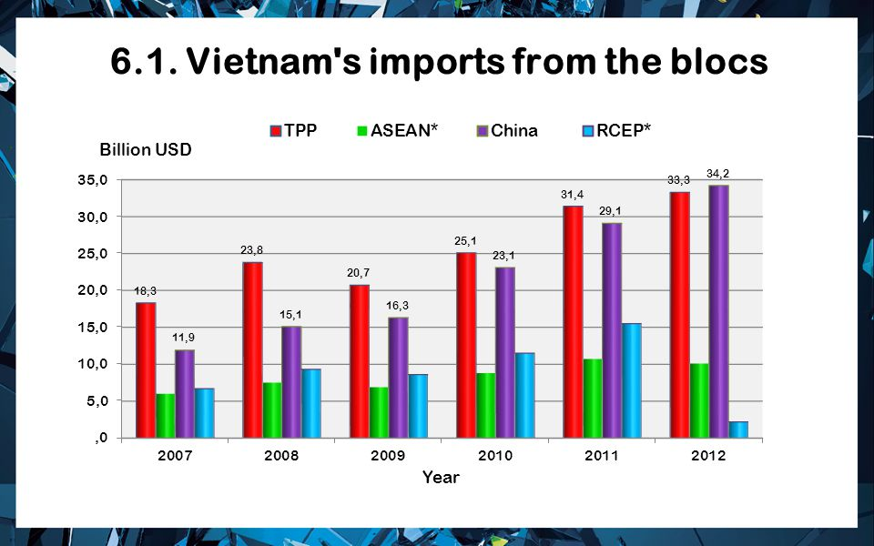 6.1. Vietnam s imports from the blocs
