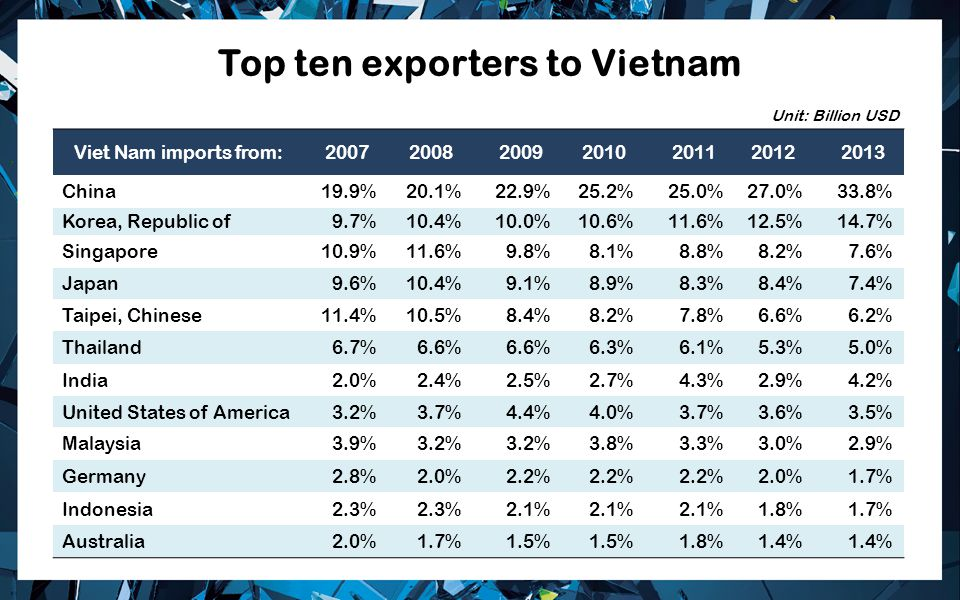 Top ten exporters to Vietnam