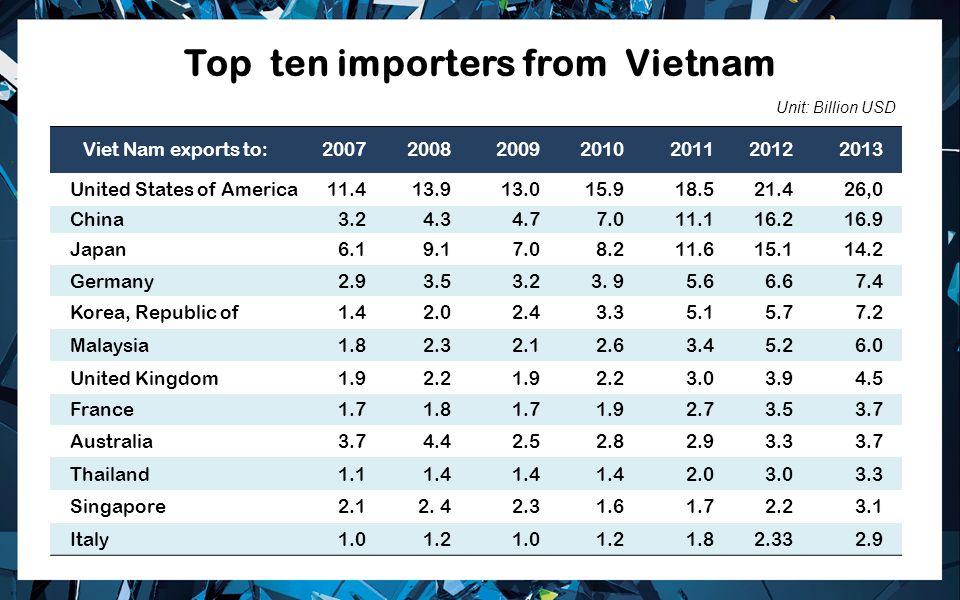 Top ten importers from Vietnam