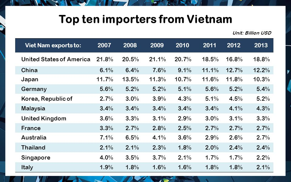 Top ten importers from Vietnam
