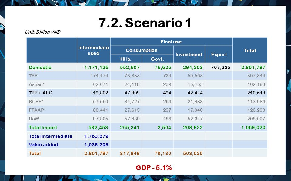 7.2. Scenario 1 GDP - 5.1% Intermediate used Final use Total