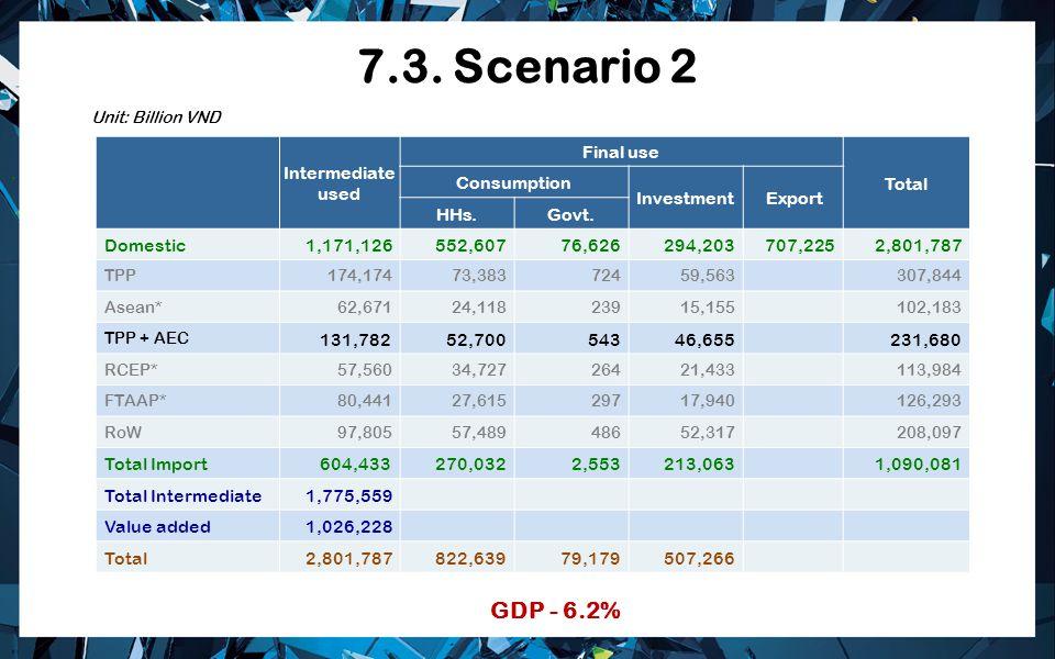 7.3. Scenario 2 GDP - 6.2% Intermediate used Final use Total