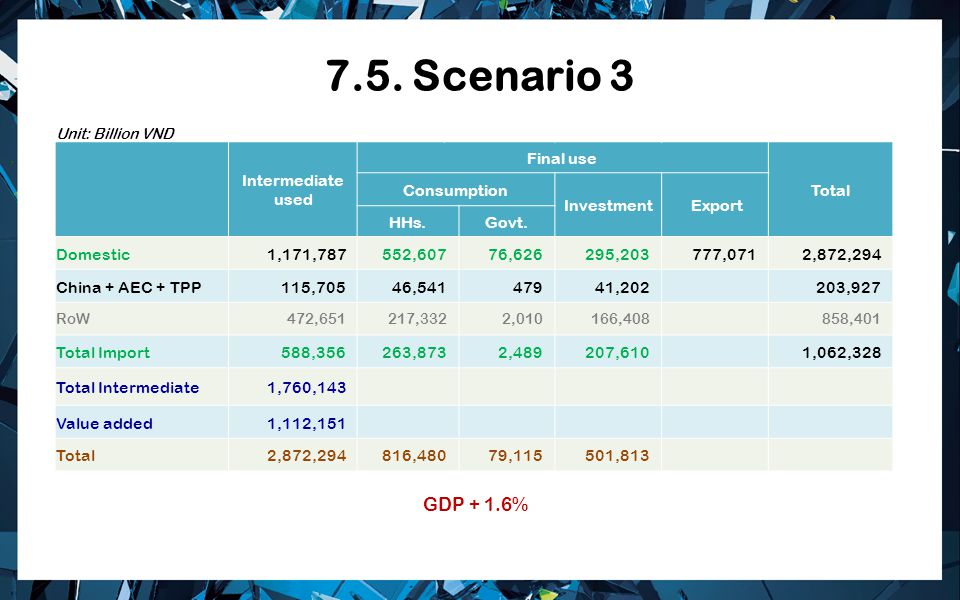 7.5. Scenario 3 Intermediate used Final use Total Consumption