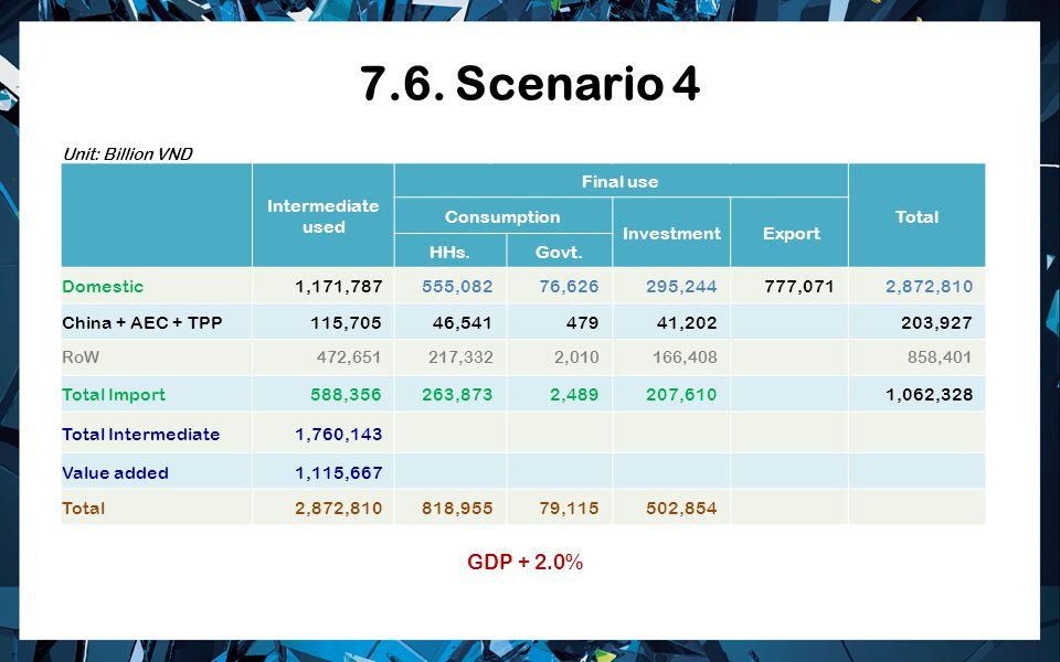 7.6. Scenario 4 Intermediate used Final use Total Consumption