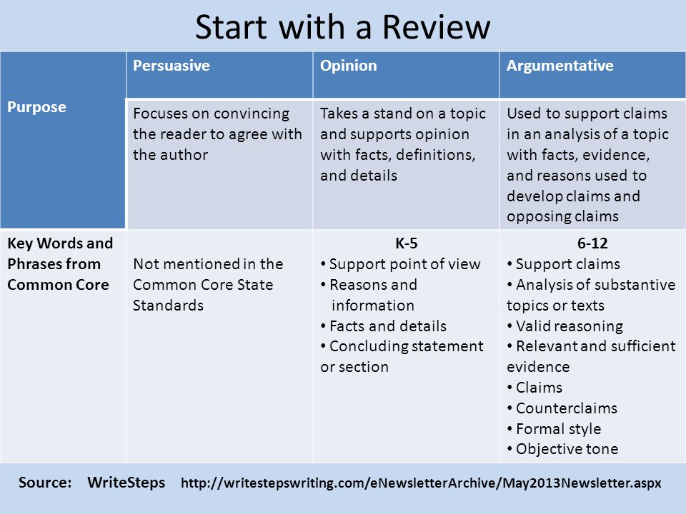 Start with a Review Purpose Persuasive Opinion Argumentative