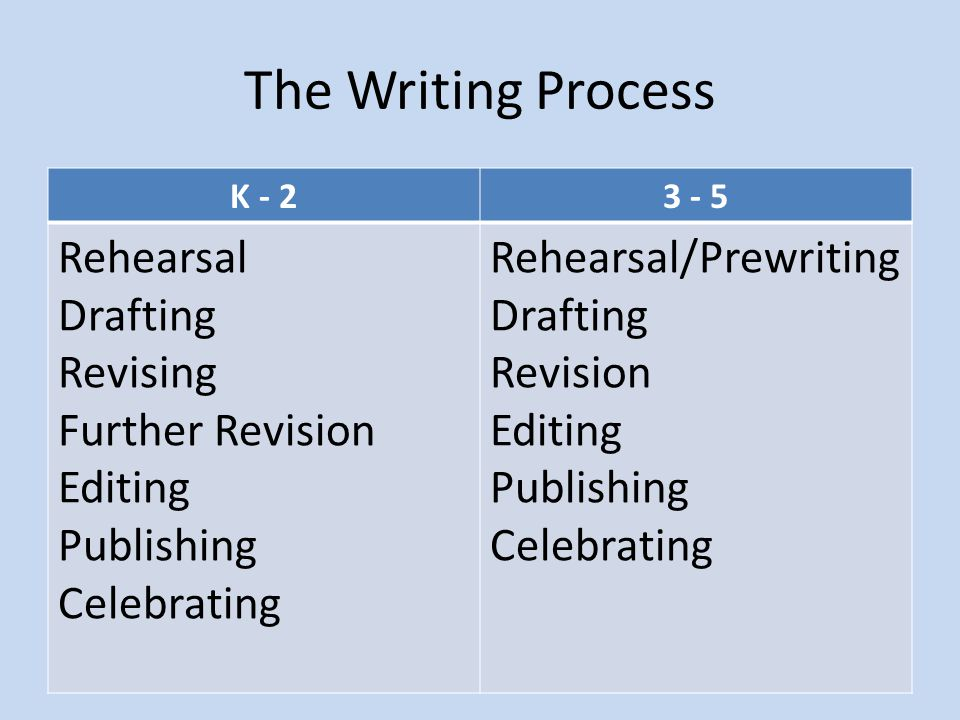 The Writing Process Rehearsal Drafting Revising Further Revision