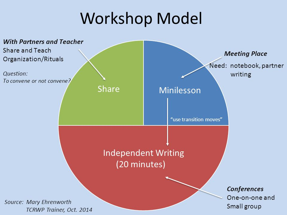 Workshop Model Need: notebook, partner writing
