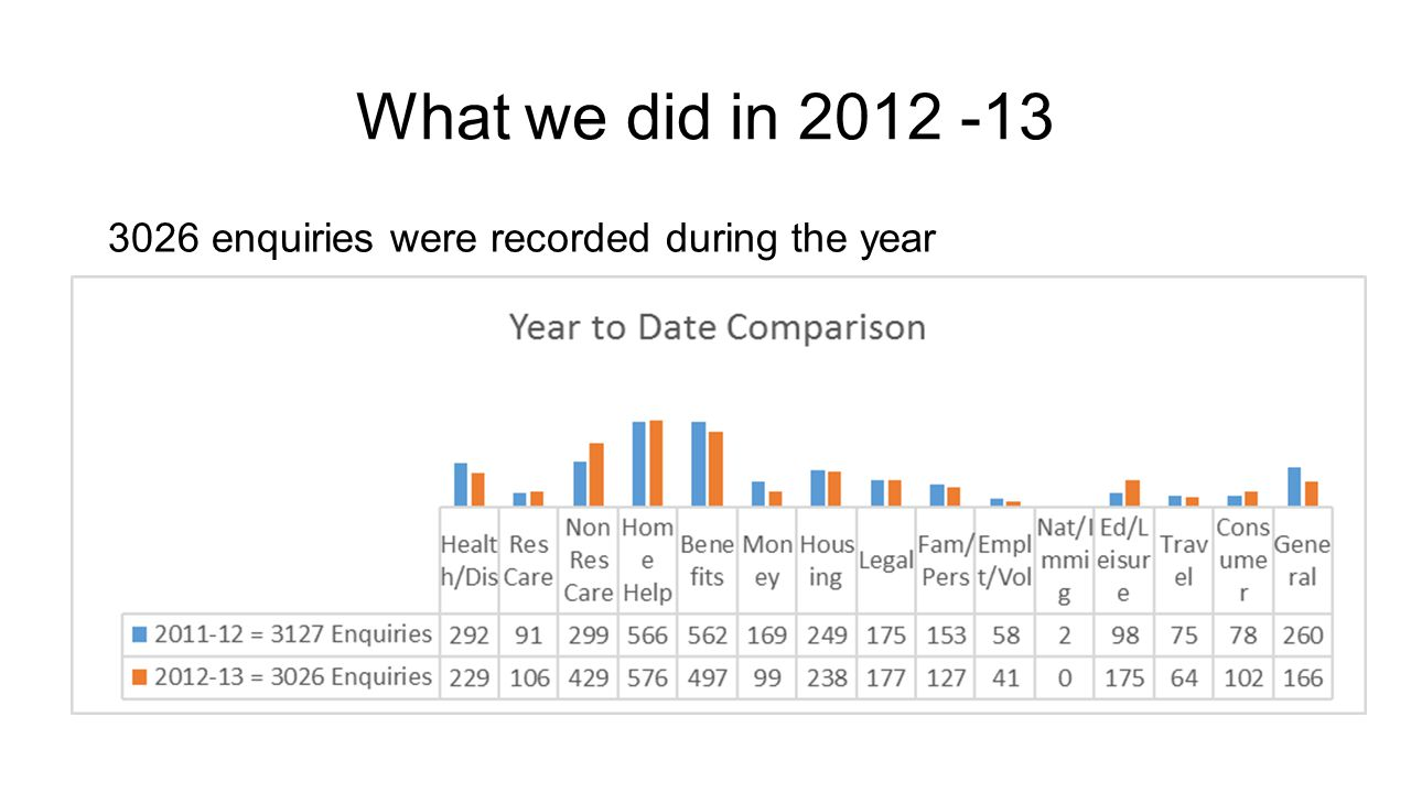 What we did in 2012 -13 3026 enquiries were recorded during the year