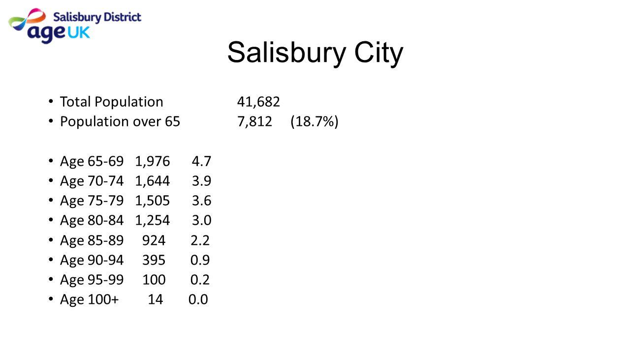 Salisbury City Total Population 41,682
