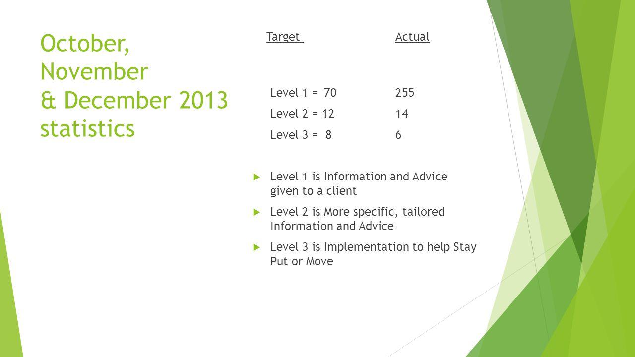 October, November & December 2013 statistics