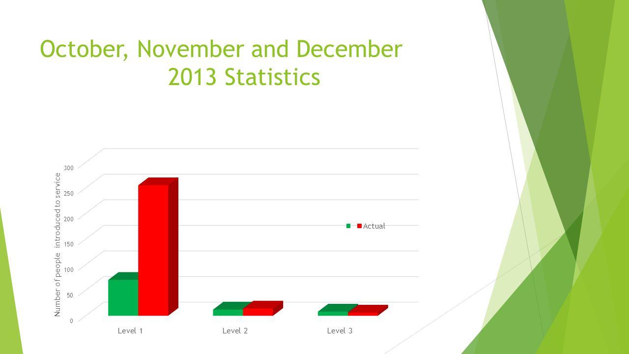 October, November and December 2013 Statistics