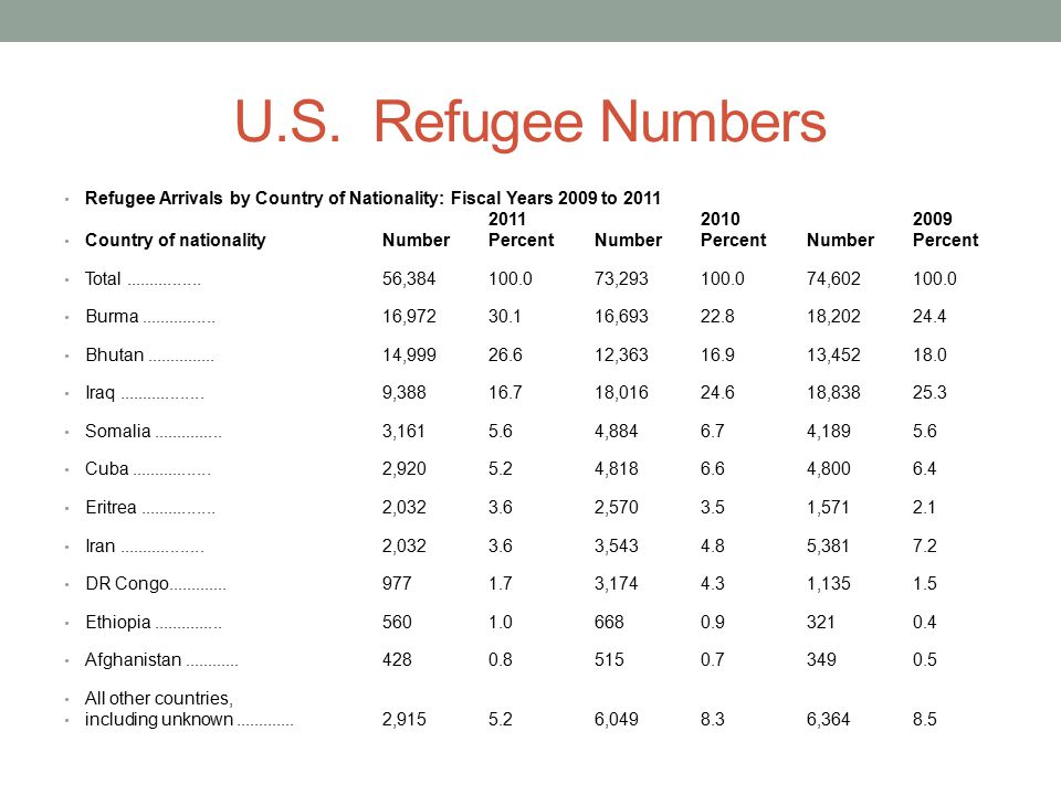 U.S. Refugee Numbers Refugee Arrivals by Country of Nationality: Fiscal Years 2009 to 2011. 2011 2010 2009.