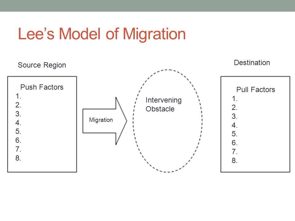 Lee's Model of Migration