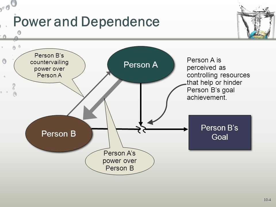 Power and Dependence Person A Person B Person B's Goal