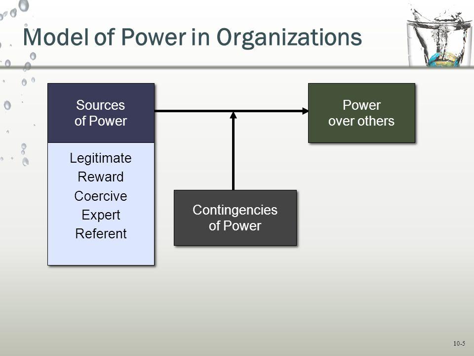 Model of Power in Organizations