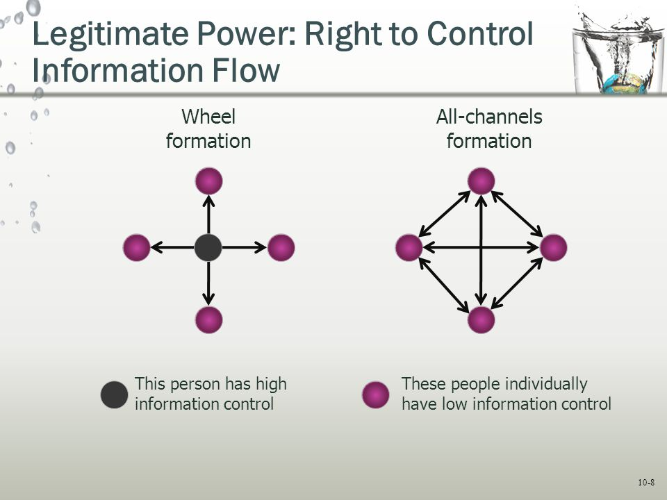 Legitimate Power: Right to Control Information Flow