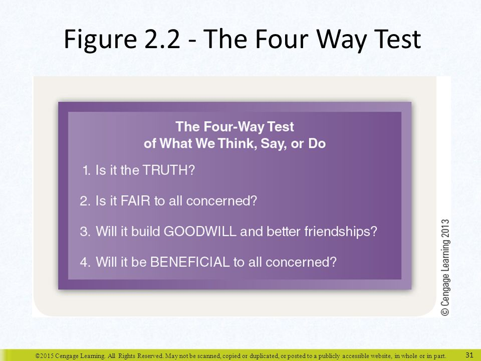 Figure 2.2 - The Four Way Test