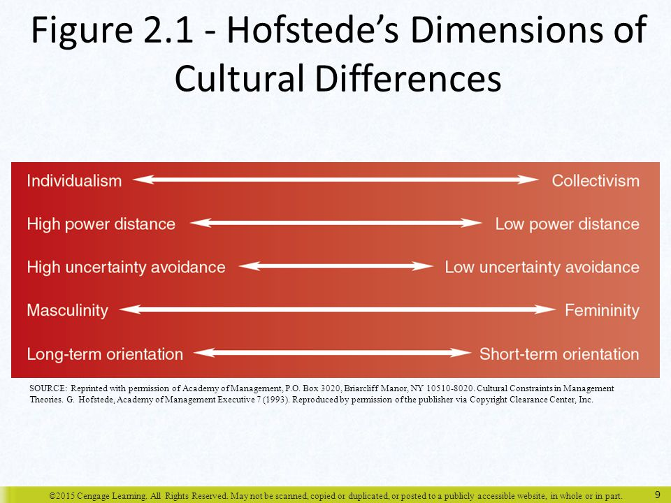 Figure 2.1 - Hofstede's Dimensions of Cultural Differences