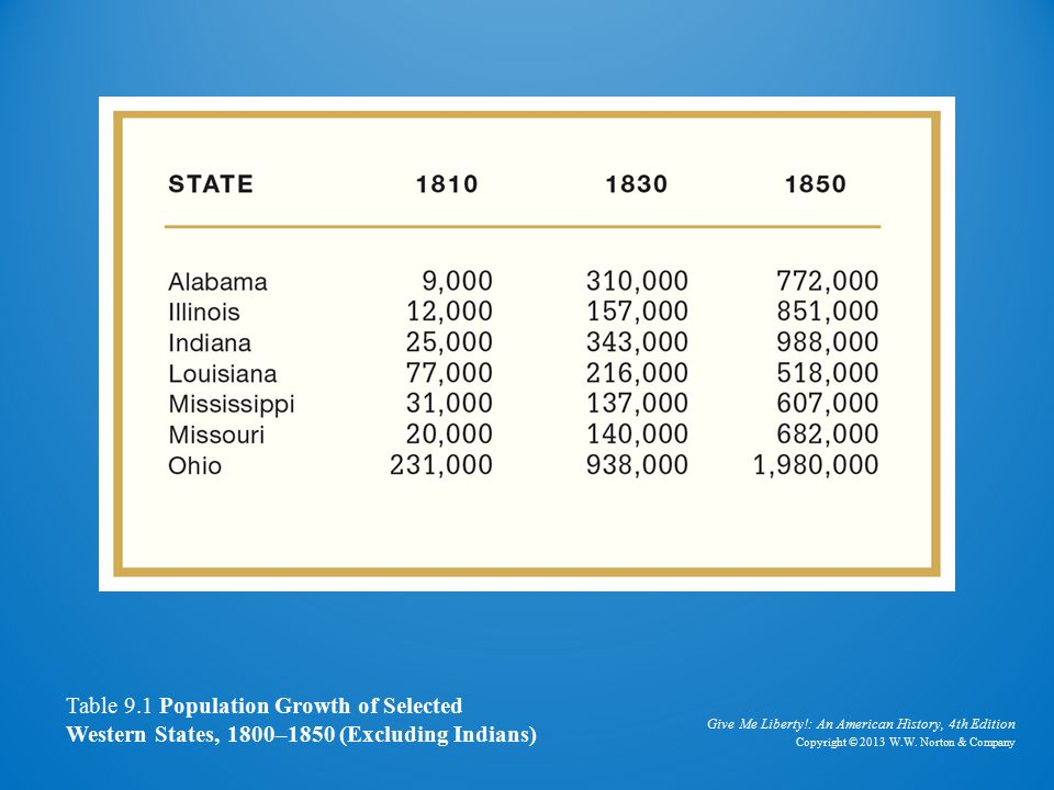 Table of Population Growth, 1800–1850