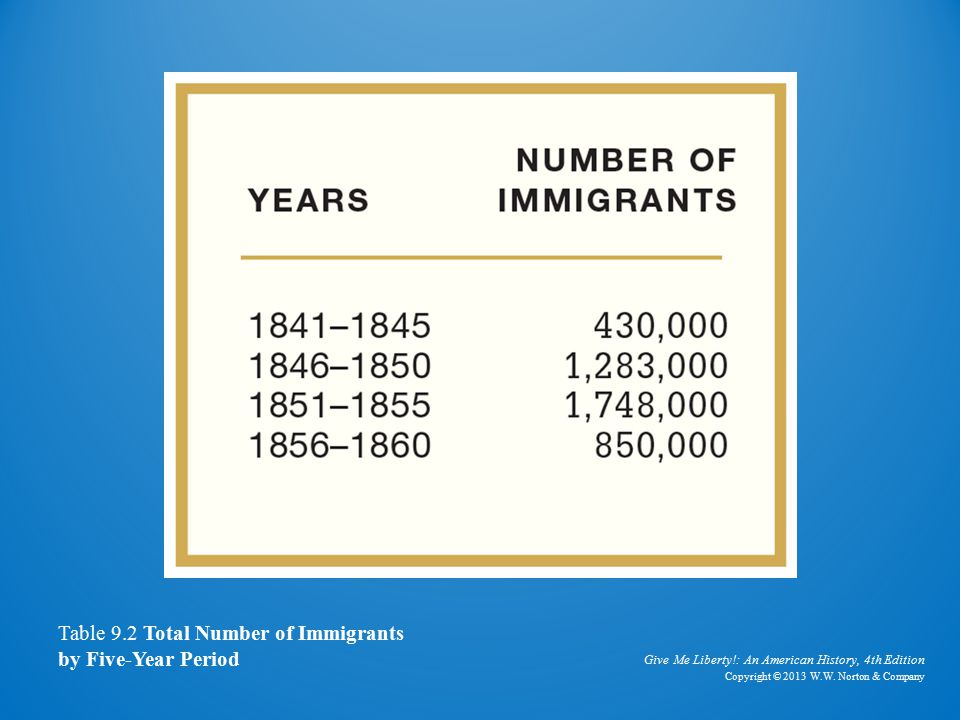 Table of Immigrants, 1841–1860 Table 9.2 Total Number of Immigrants